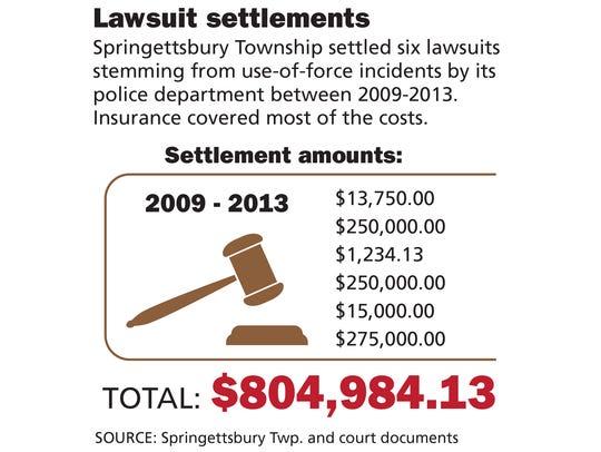 Springettsbury Township settled six lawsuits stemming