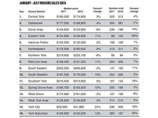 Housing sales data for York County.