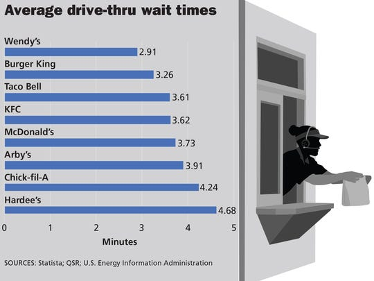 The average drive-thruwait time at major national franchisesisabout three minutes and 45 seconds.
