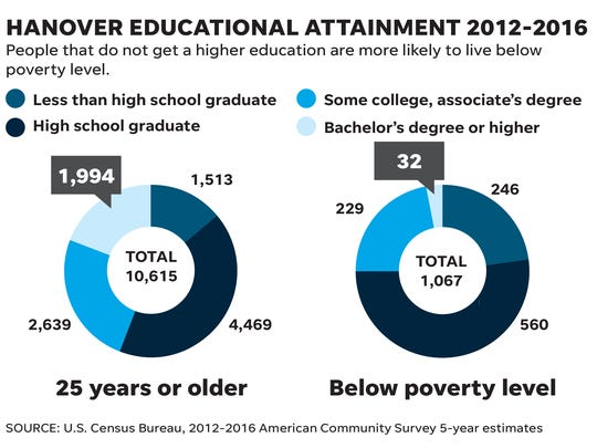 People in Hanover with a high school degree or less are eight times more likely to live in poverty, according to recent census data.