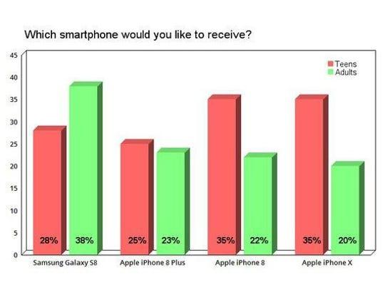Most adults surveyed preferred Samsung's Galaxy S8