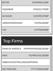Nasdanq's leaderboard of top individual and firm traders.