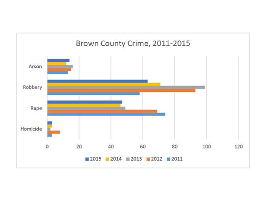 Reported arson, robbery, rape and homicide in Brown County, 2011-2015.