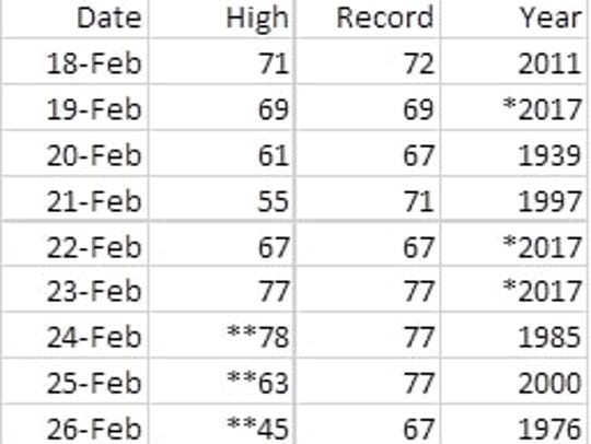 Three high temperature records have fallen in the past