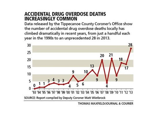 Accidental drug overdose deaths in Tippecanoe County from 1993 to 2013. In 2017, 21 residents died of drug overdoses.