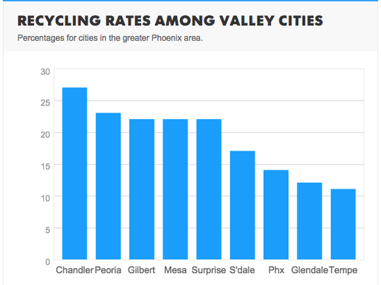 Recycling rates for cities in the greater Phoenix area in 2015.