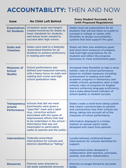 An infographic from the U.S. Department of Education outlines differences between the 2001 No Child Left Behind Act and the new Every Student Succeeds Act.