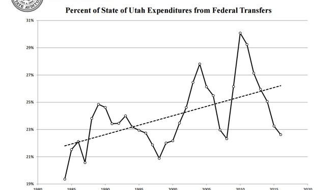 A report from the Utah Office of the State Auditor shows how much the state has spent in federal funds each year.