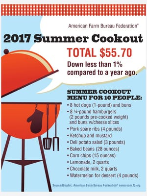 The cost of a summer cookout is down 1 percent from last year.