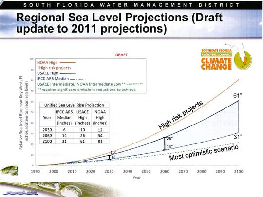 Since 1993 the rate of sea level rise has accelerated to roughly twice as fast as the long-term trends have predicted, said Mark Perry. We are now on track for forecasted sea level rise to reach 20 inches by 2050 and 60 inches by 2100.