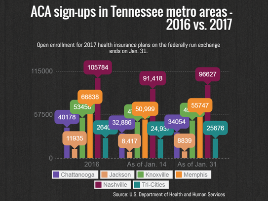 The state's metro areas saw sign-ups in individual