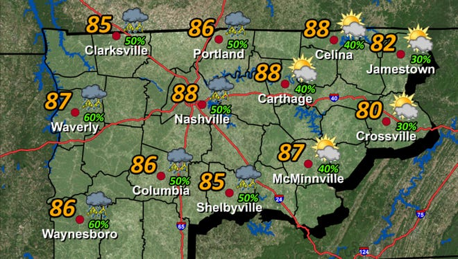 Today's forecast, according to National Weather Service, partly to mostly cloudy skies with showers and thunderstorms developing, especially west of I-65. Highs in the 80's.