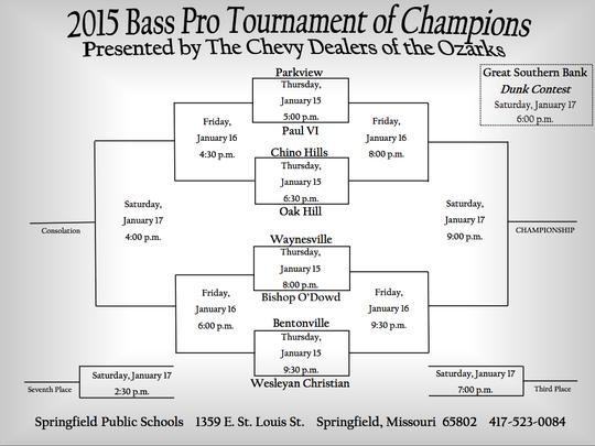 Bass Pro Tournament of Champions bracket