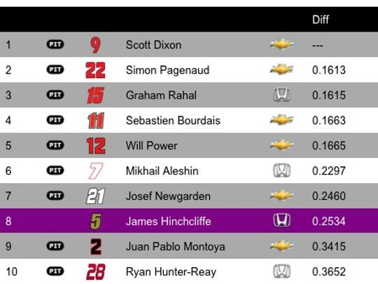 Top 10 from the second practice session for the Angie's List Grand Prix of Indy on Thursday, May 12, 2016 at the Indianapolis Motor Speedway.