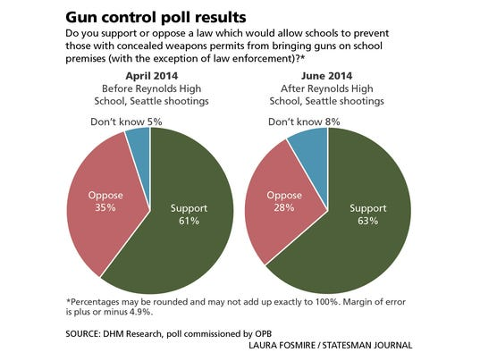 SAL0709-OPB gun poll