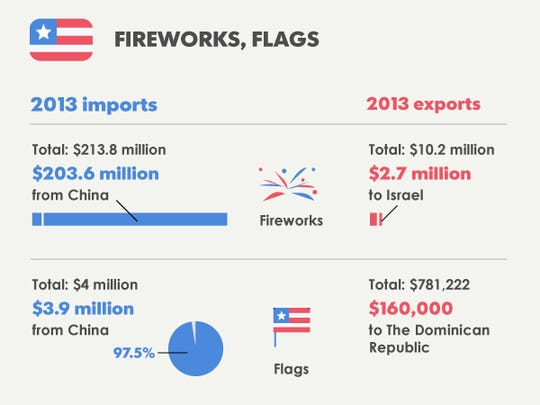 Fireworks and flags graphic