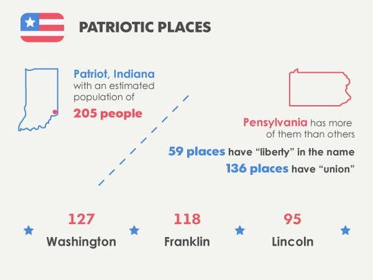 Patriotism graphic
