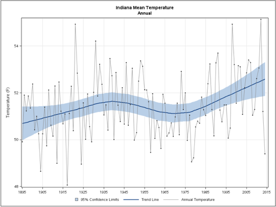 Indiana's mean annual temperature has been rising for