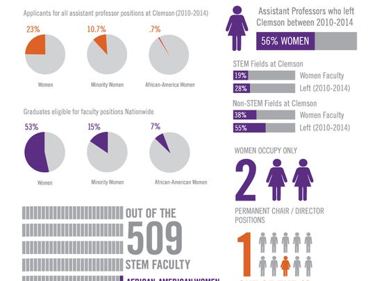 This graphic demonstrates the lack of representation from women and minorities that the NSF-funded grant will examine.