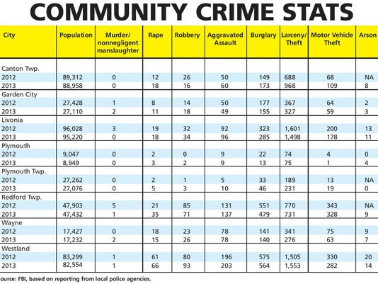 PLY fbi numbers chart