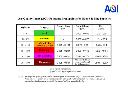 AQI Breakpoints graph