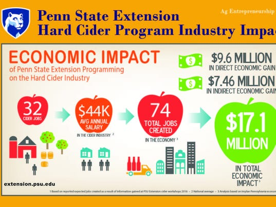 636046185691834560-Economic-Impact-Hard-Cider.jpg