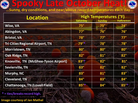 High temperatures expected for the weekend of Oct. 29 and 30, 2016.
