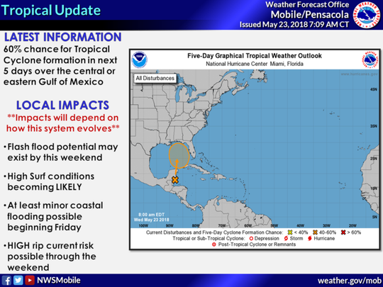 Regardless of tropical development in the Gulf of Mexico over the next 5 days, there will be local impacts including: potential for flash flooding, likely high surf conditions, at least minor coastal flooding possible (starting late Friday) and moderate to high rip current risk through the weekend.
