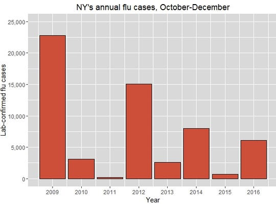 Annual flu cases in NY, October through December.