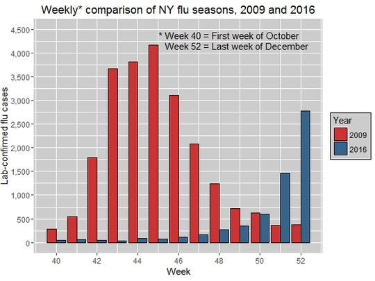 Confirmed cases in the first three months of New York's