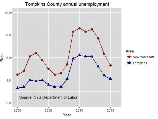 Tompkins County annual unemployment