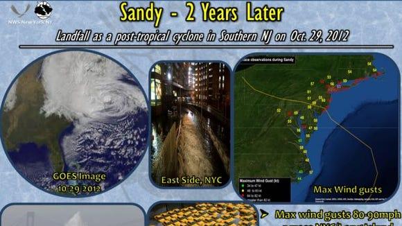 Sandy's second anniversary