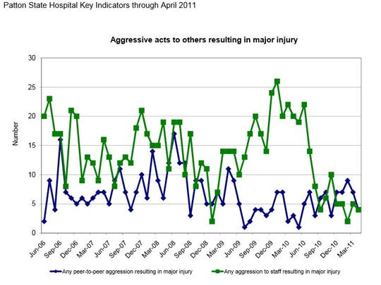 This screen shot, taken from a Patton federal oversight report, shows the rate of assaults at the mental hospital. Patton no longer releases information on assaults at the hospital.