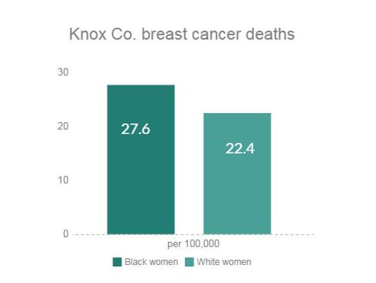 Source: Health Information Tennessee, 2009