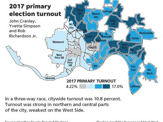 2017 primary election turnout for the Cincinnati mayor's