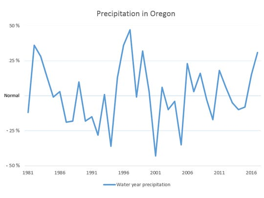 Precipitation as a percent of normal recorded on April 4 in Oregon.