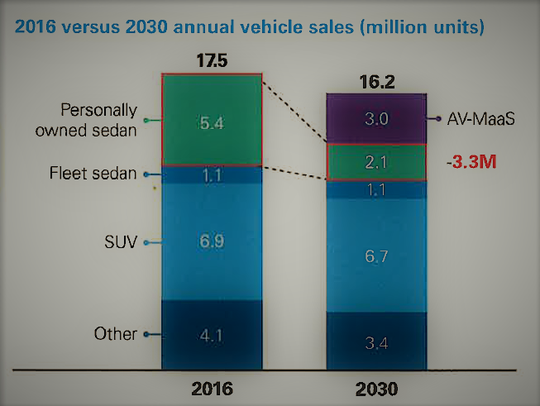 Sedan sales will drop by 3.3 million over the next
