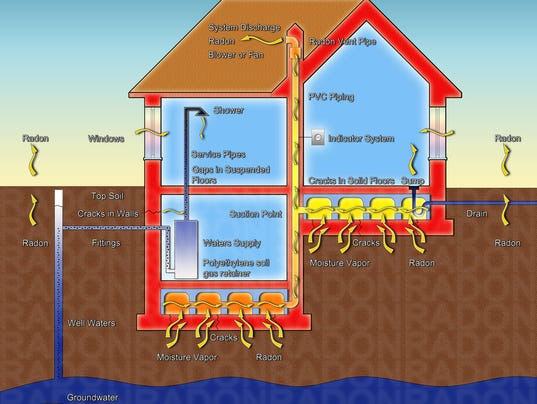 The danger of radon gas in our homes