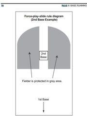 Page 76 of the NCAA baseball rule book.