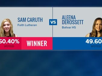 Final voting results for the semifinals of the American Family Insurance High School Slam Dunk and 3-point Championships show Bolivar senior Aleena DeRossett narrowly losing to Sam Caruth of Fair Lutheran (Las Vegas, Nevada) in an online vote.
