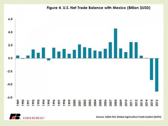 U.S. net trade balance with Mexico
