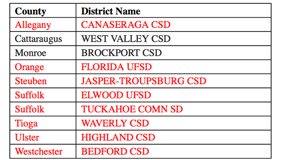 Here's the school districts whose budget failed Tuesday night, according to the state School Boards Association.