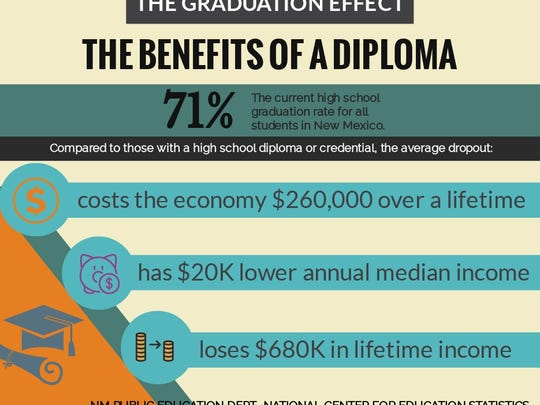 The benefits of a diploma, even for adults going back to school are tremendous.
