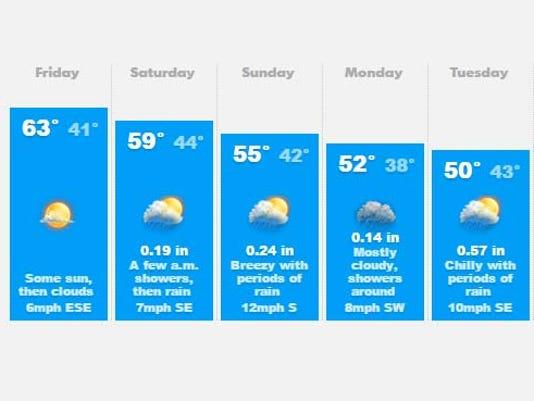 635926759082265090-weather.jpg