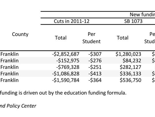 This graphic shows how much more in funding each district