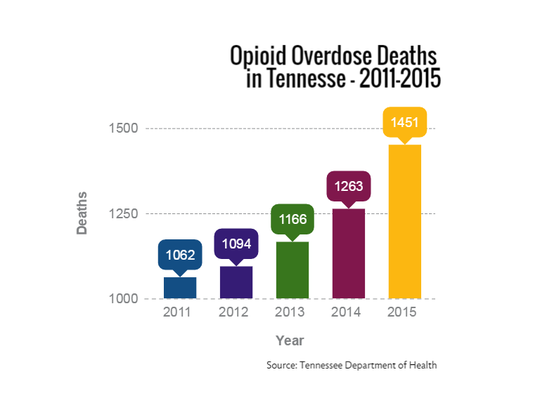 Opioid overdose deaths in Tennessee, 2011-2015