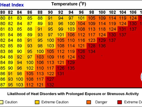 Heat index chart