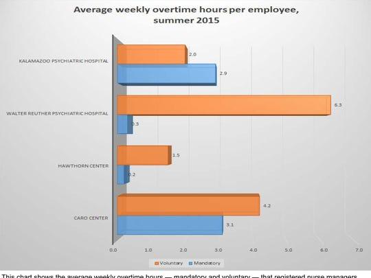 Graphic: Nurse mandatory-voluntary OT