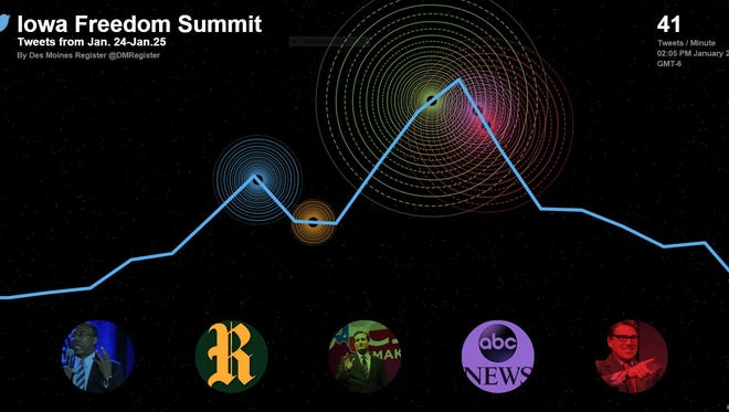 A graphic representation of Twitter traffic related to the Iowa Freedom Summit.