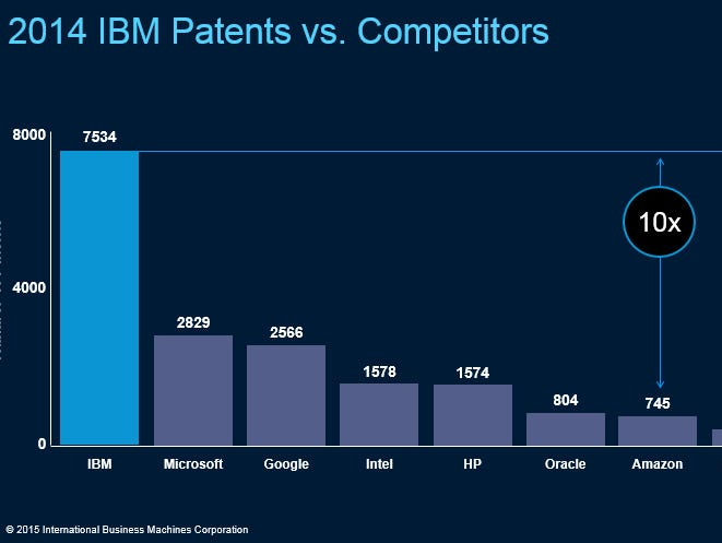 IBM led patent recipients for the 22nd straight year in 2014.